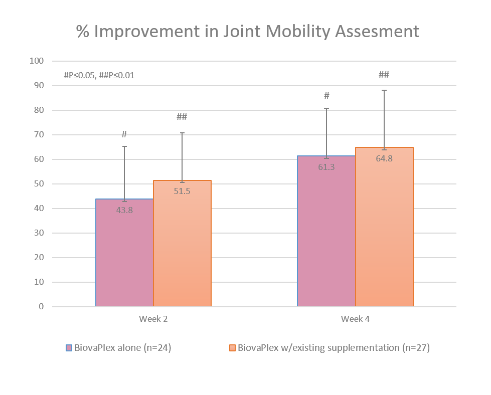Improvement In Joint Mobility Assessment